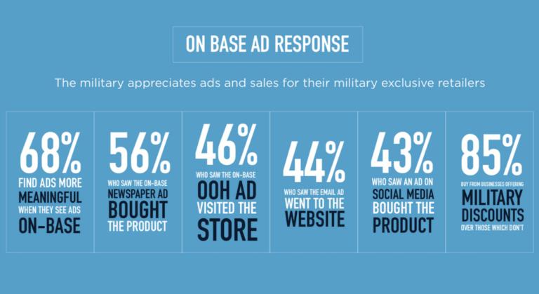 military demographics