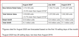 Ken Zino of AutoInformed.com on August US Vehicle Sales