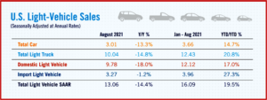 Ken Zino of Auto Informed.com on declining US new light-vehicle sales in August
