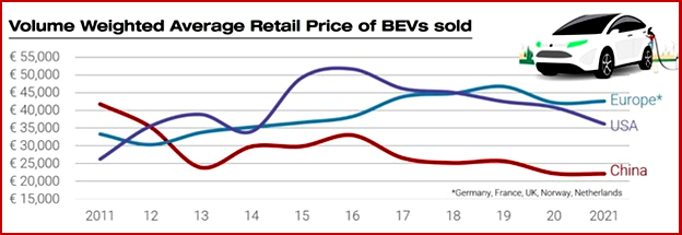 Ken Zino of AutoInformed.com on Is China Now Clearly in the EV Affordability Lead?