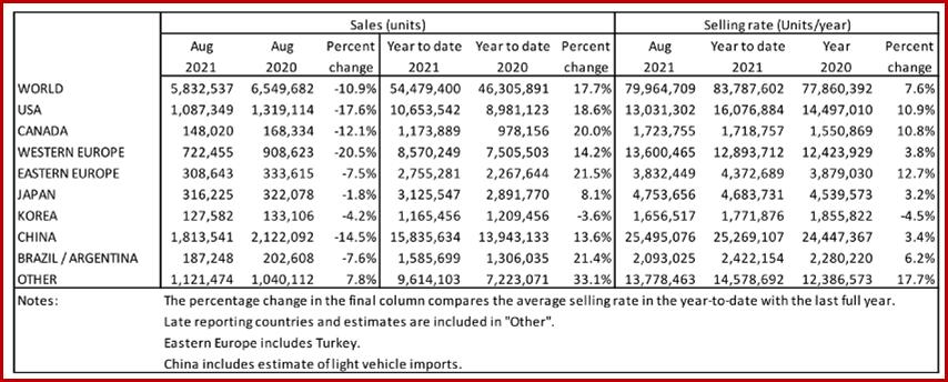 Ken Zino of AutoInformed.com on August Global Light Vehicle Sales Weaken Again