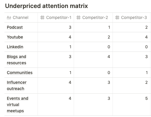 underpriced attention matrix to asses competitors.