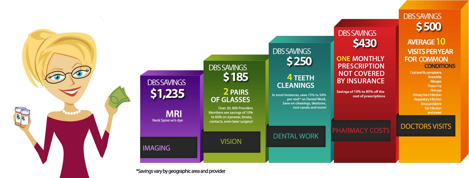 Bar graph showing savings examples: $1235 savings on MRI, $185 savings on 2 pairs of glasses; $250 savings on 4 teeth cleanings; $430 on one monthly prescriptioin not covered by insurance; 4500 AVERAGE 10 VISITS PER YEAR for common conditions