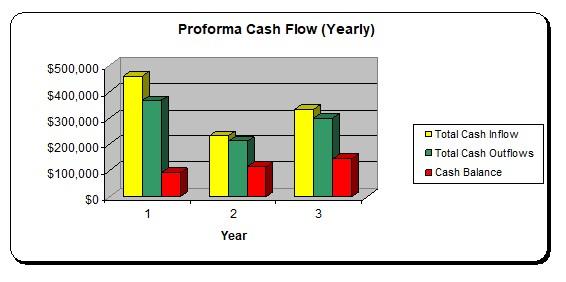 Property Rehabber Cash Flow Graph