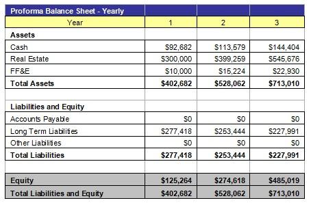Property Rehab Balance Sheet