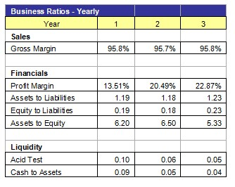 Business Ratios