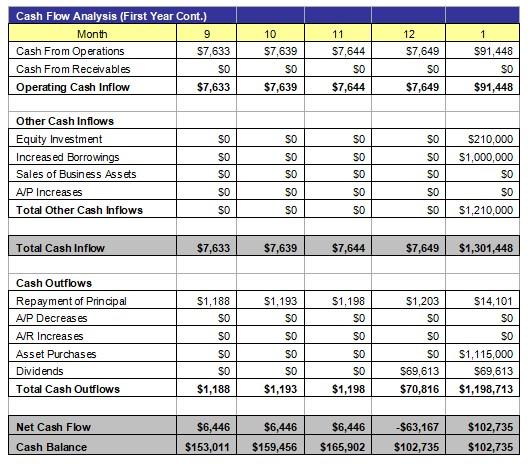 Cash Flow Analysis 2