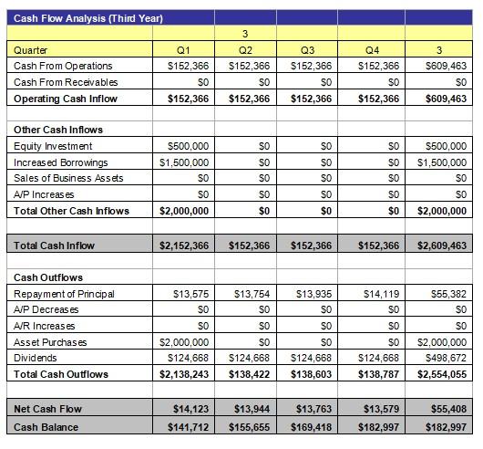 Cash Flow Analysis 4