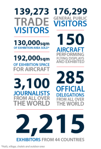Paris Air Show Infographic --2013 numbers