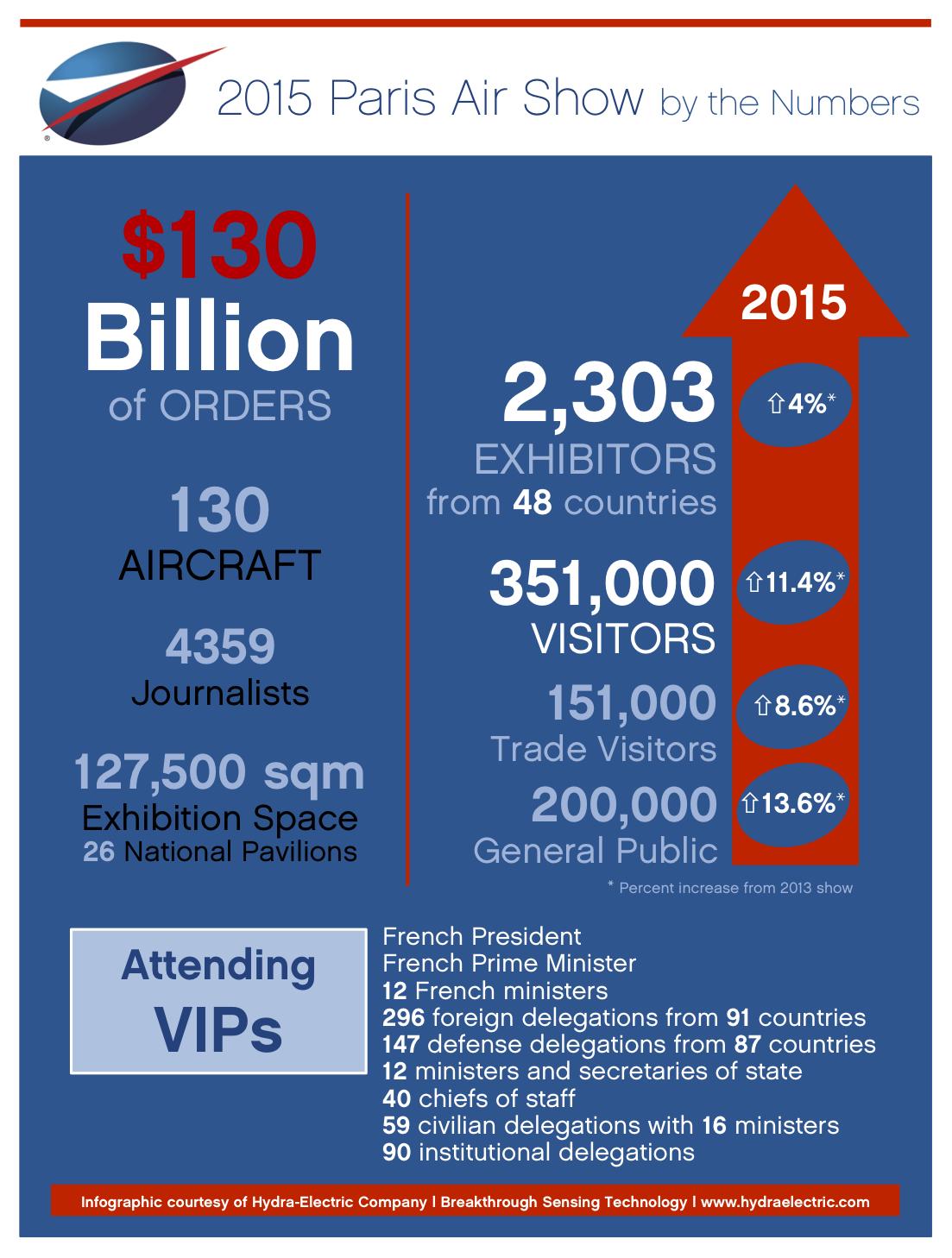 Infographic:  2015 Paris Air Show – Key Figures