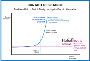 Longstanding Problem of Contact Resistance in Aerospace Pressure Switches Now Addressed by Hydra-Electric  #NBAA18