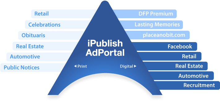 iPublish AdPortal - the customer facing portion of the product, supports custom-branded verticals for SMB, Obits, Celebrations, Real Estate, Autos and Public Notices