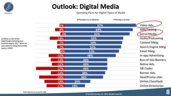 Video Outlook for Digital Media