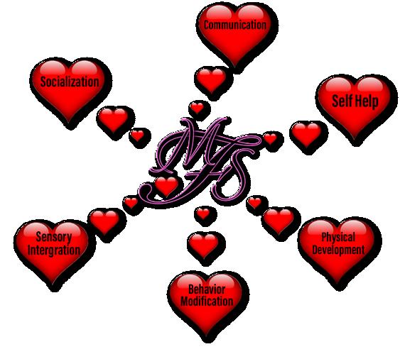 Heart chart of how MFS helps children.