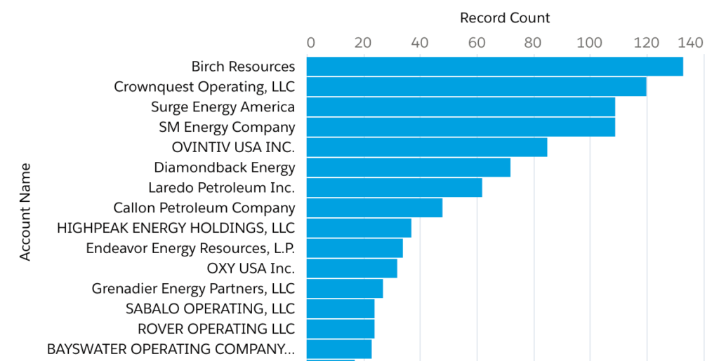 Mid Continent Oil Howard County Top 15 Oil and Gas Operators