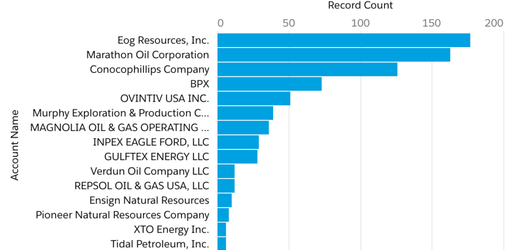 Mid Continent Oil Karnes County Top 15 Oil and Gas Operators