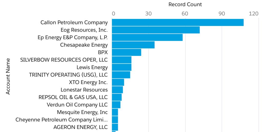Mid Continent Oil LA SALLE County Top 15 Oil and Gas Operators