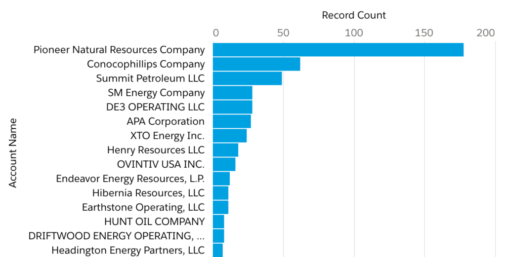 Mid Continent Oil Upton County Top 15 Oil and Gas Operators