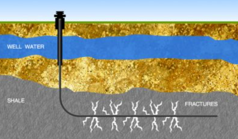 image of oil & gas fracing