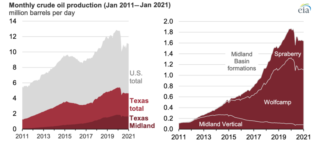 Monthly crude production Permian