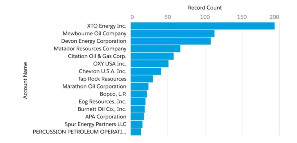 EDDY County Oil & Gas Operators