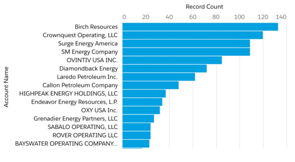 HOWARD County Oil & Gas Operators