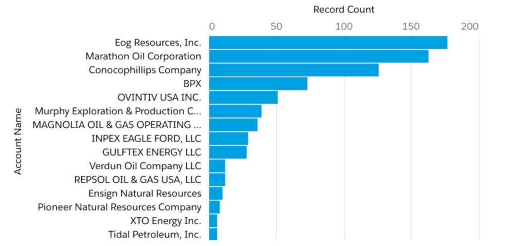 KARNES County Oil & Gas Operators