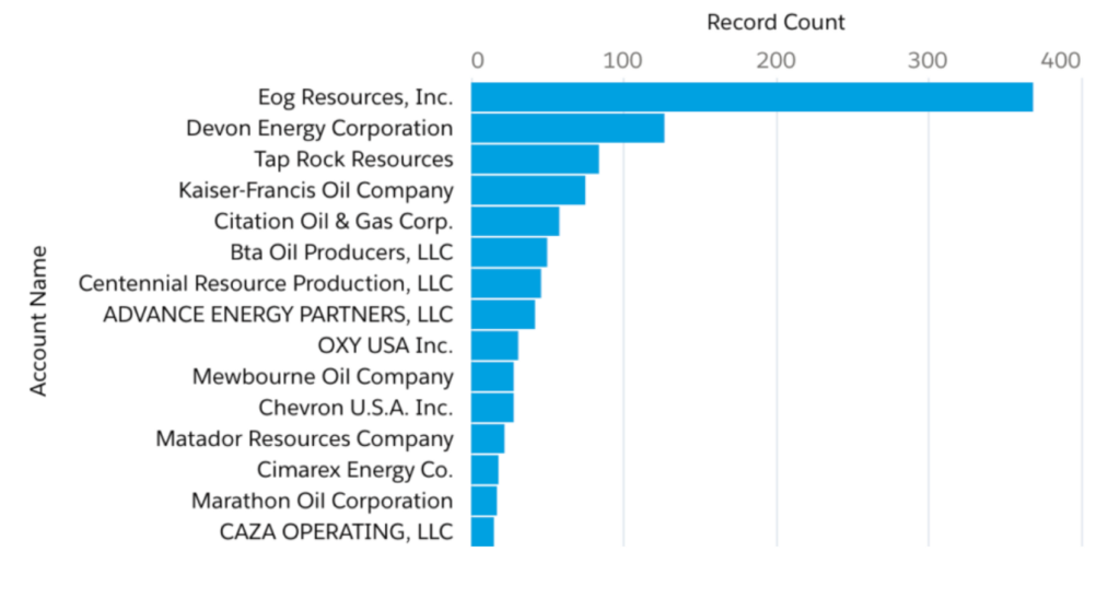 LEA County Oil & Gas Operators