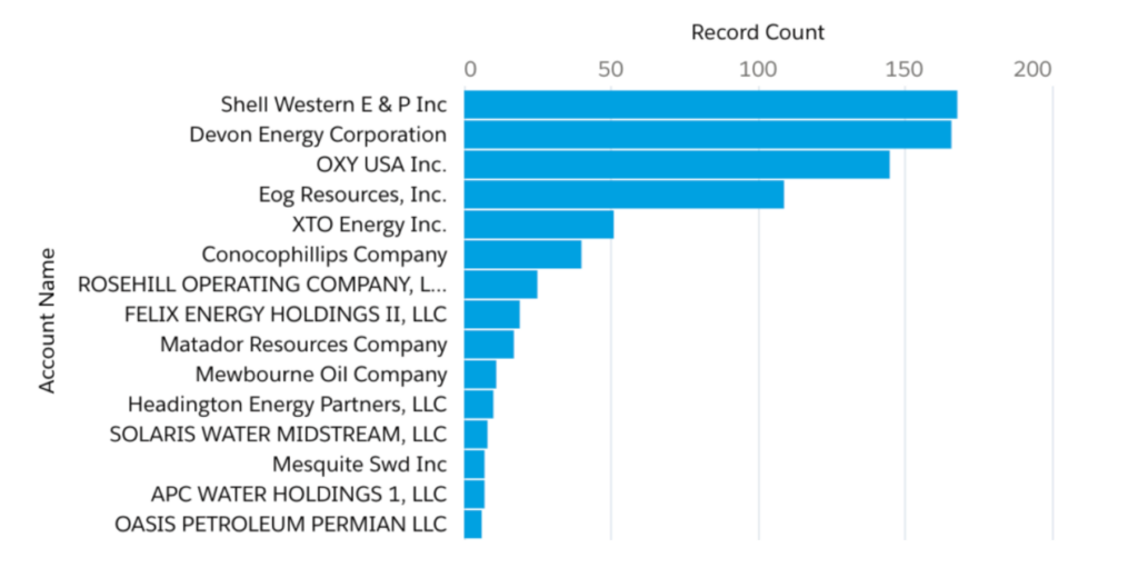 LOVING County Oil & Gas Operators