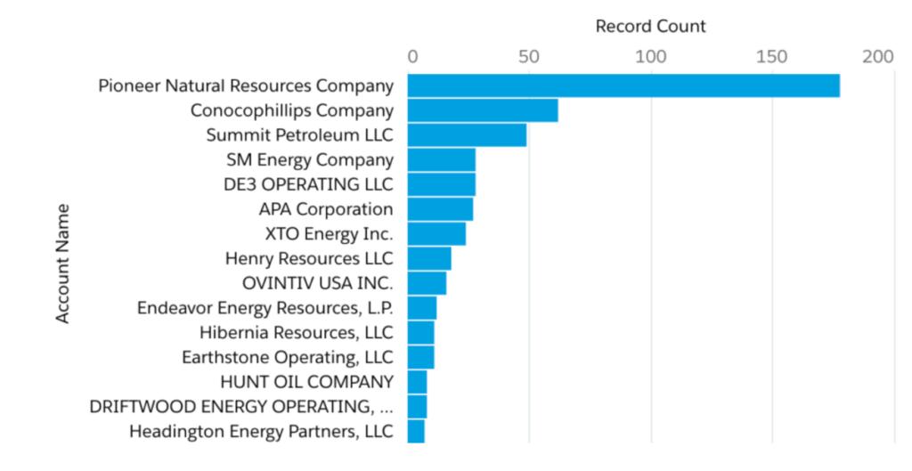 UPTON County Oil & Gas Operators