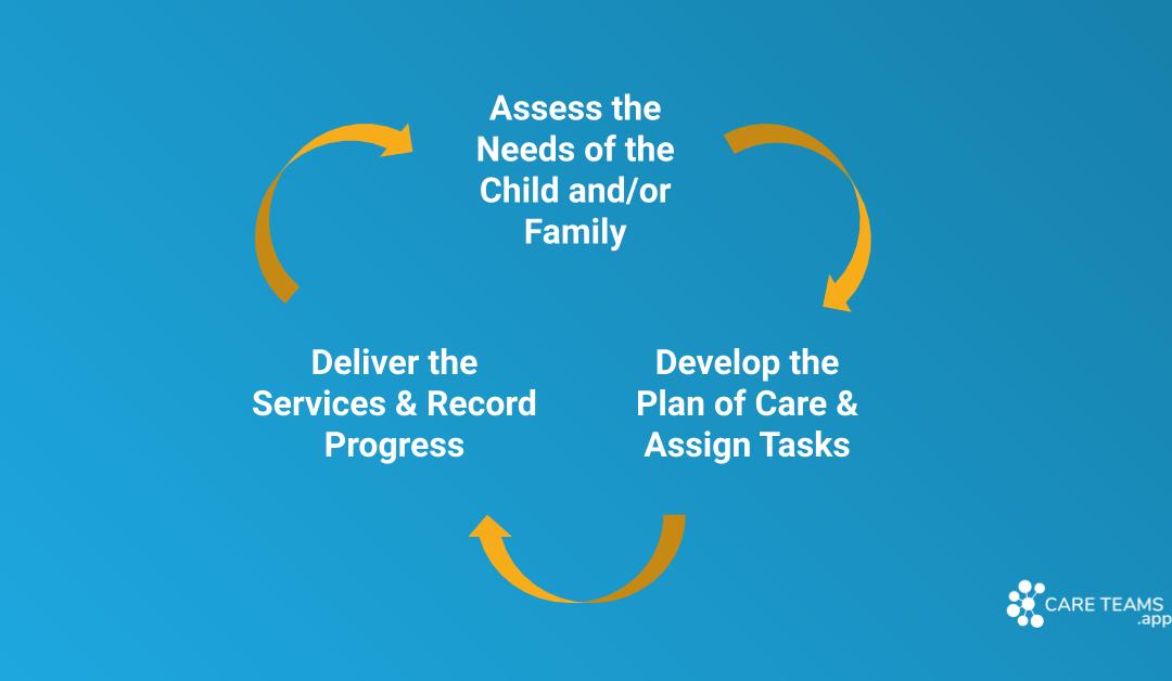How Service Coordinators Can Set Multi-Disciplinary Teams Up for Success