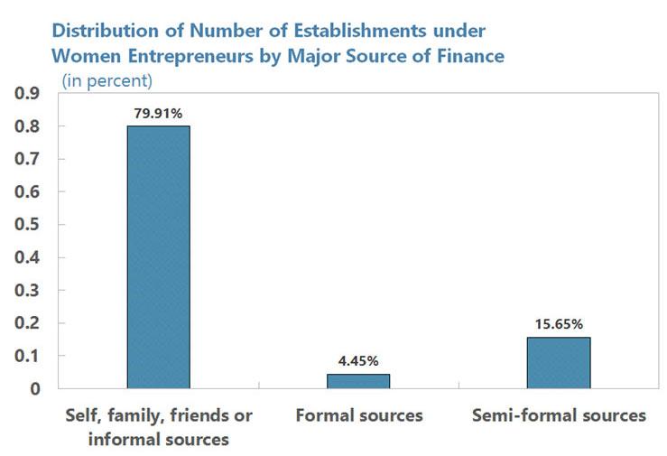 sources of finance for women entrepreneurs