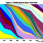History of DRAM Market Share by Company