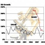 NAND Bit Growth has Been Headed Downward Throughout its Life