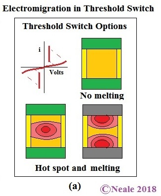 Fig 3.1-a Electromigration in Threshold Switch