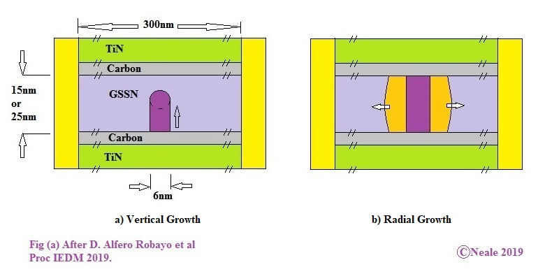 Two cross sections of a selector showing a filment working to bridge the gap, and afterwards showing how the conductive area grows concentricly around the filament.