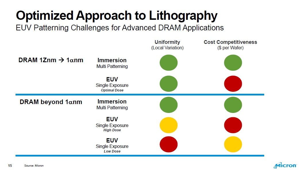 This is a conceptual chart using red, yellow, and green circles, like a traffic signal, to indicate teh uniformity and cost competitiveness of optical lithography vs. EUV for DRAM processes through 1-alpha nanometers, and for processes beyond 1-alpha.