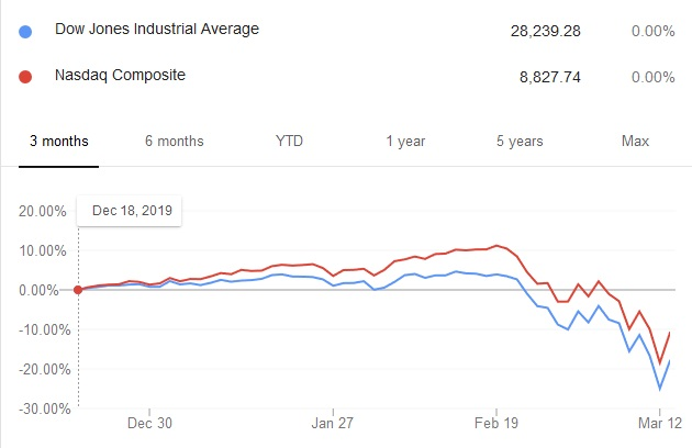 Chart showing the relative performance of the Dow Jones Index and NASDAQ over the past month.