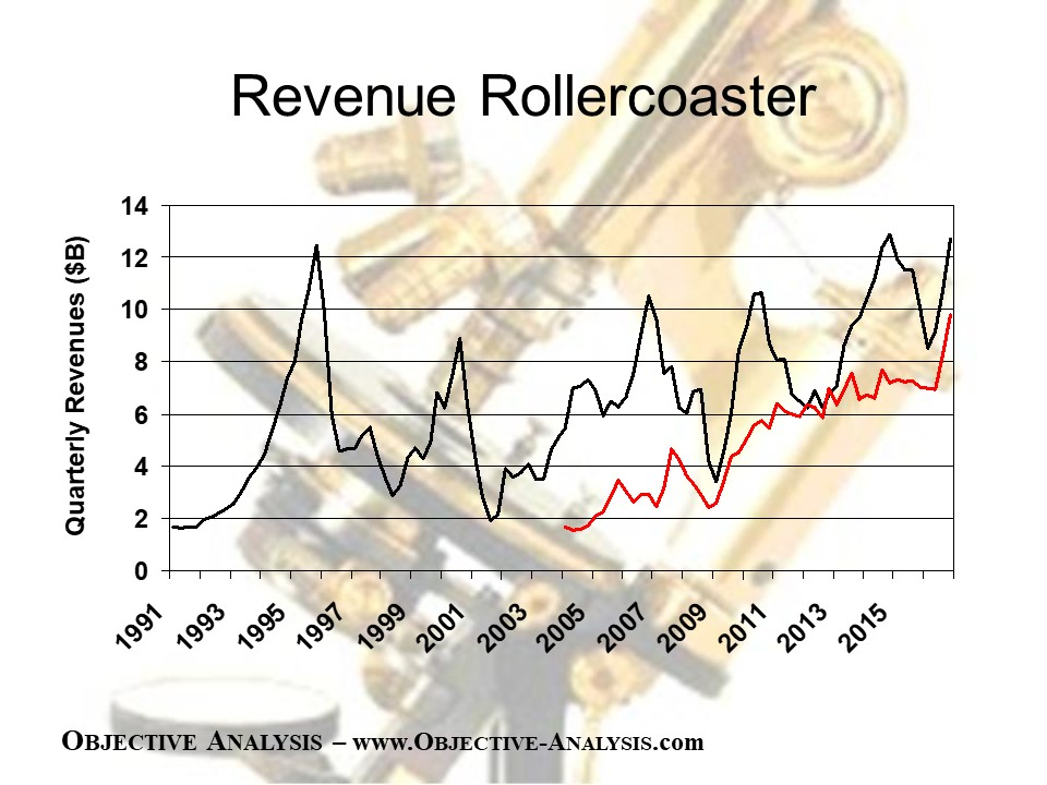 Chart of he revenue of DRAM and NAND flash since 1991. There are lots of peaks and valleys.
