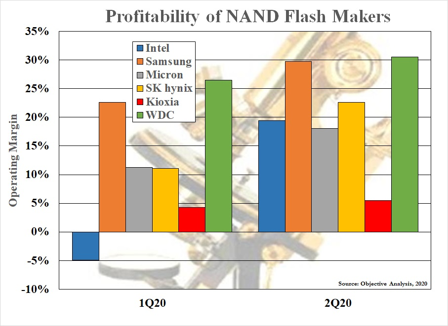 Column Chart to compare NAND maker margins