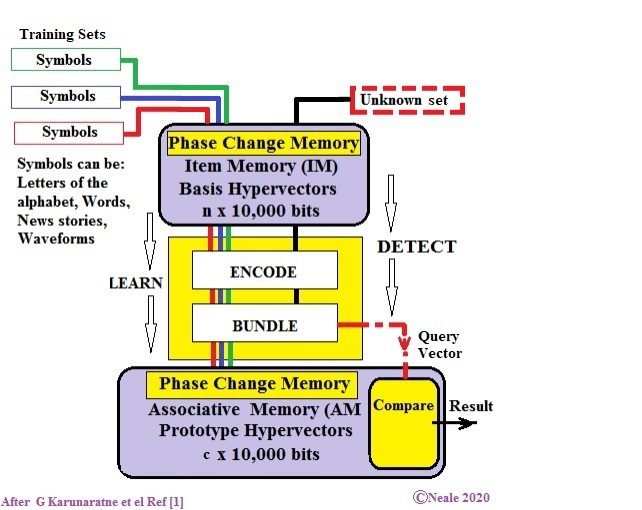 Stack showing a PCM Item Memory on top, a CMOS Bundling element in yellow in the middle, and a PCM Associative Memory at the bottom