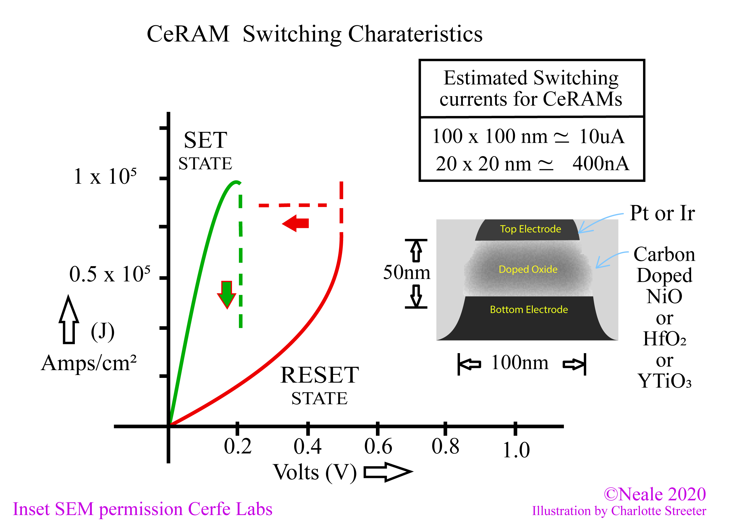 I-V curves for CeRAM bit cell and insert electron microscope view of the cell's profile