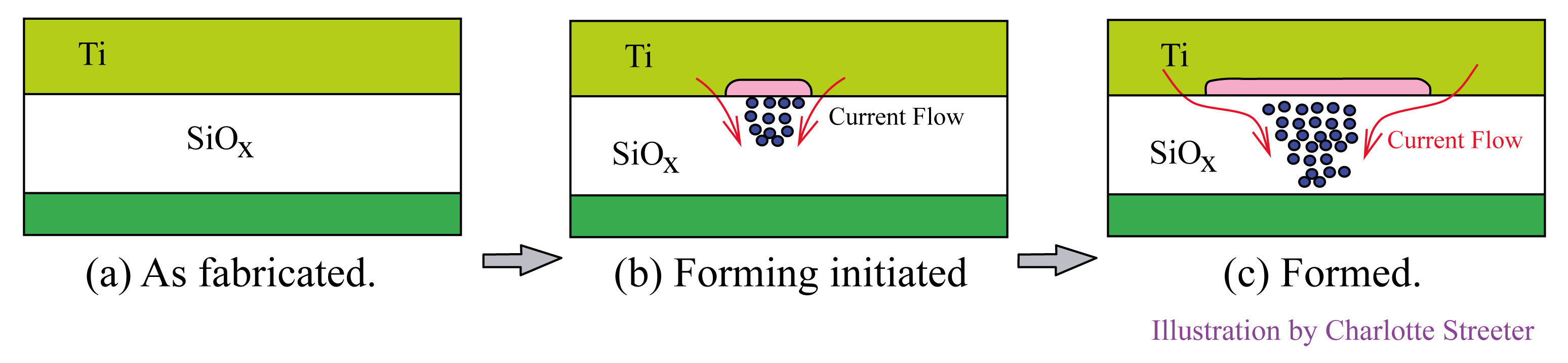 Three memory element cross sections with oxygen vacancy donors moving along edges of bridging column from region slightly wider than bridge top, left to right: (a) as fabricated, (b) forming initiated, (c) formed