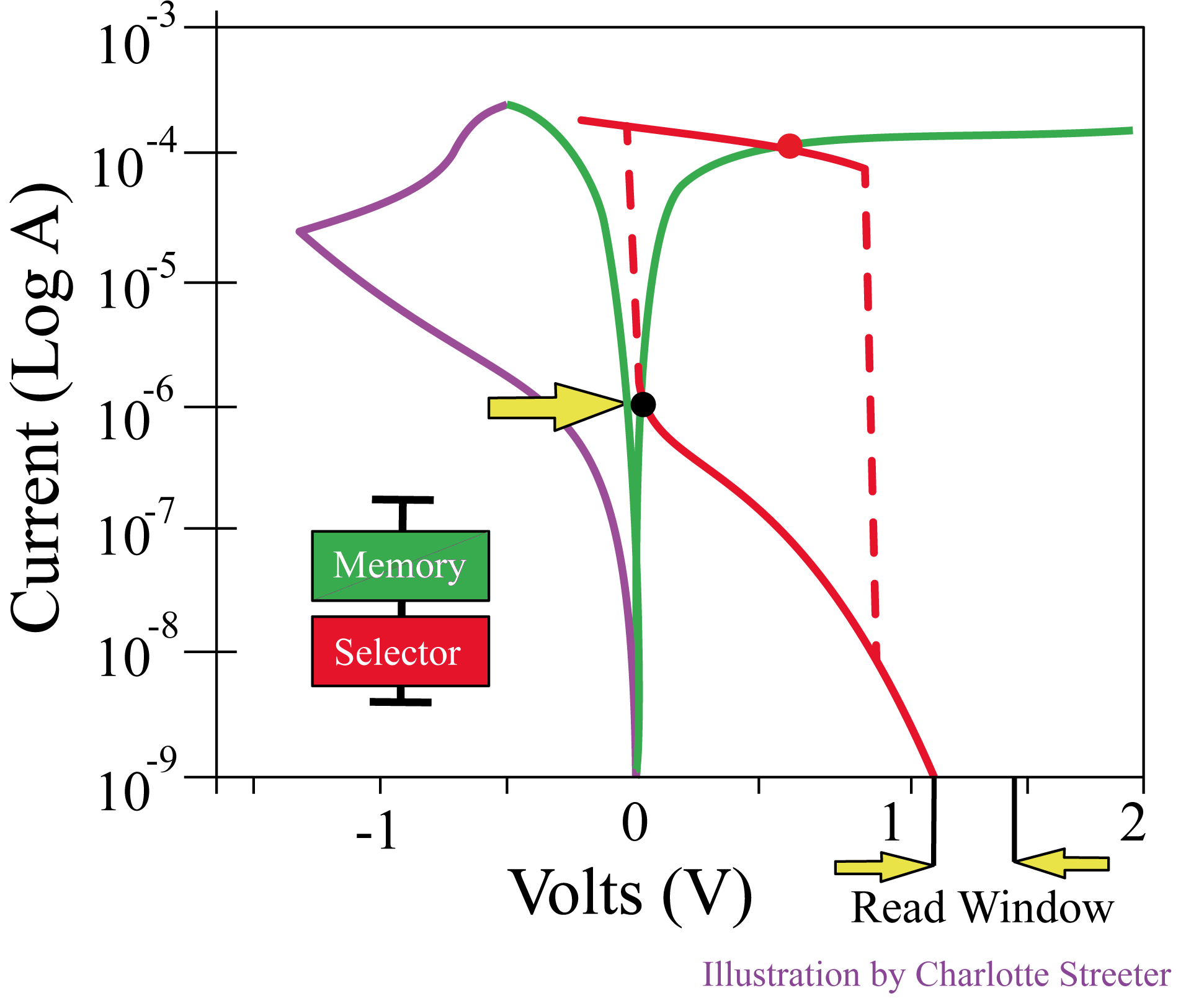 Load curves with memory element in low-resistance state I-V curve overlaid with reversed selector I-V curve