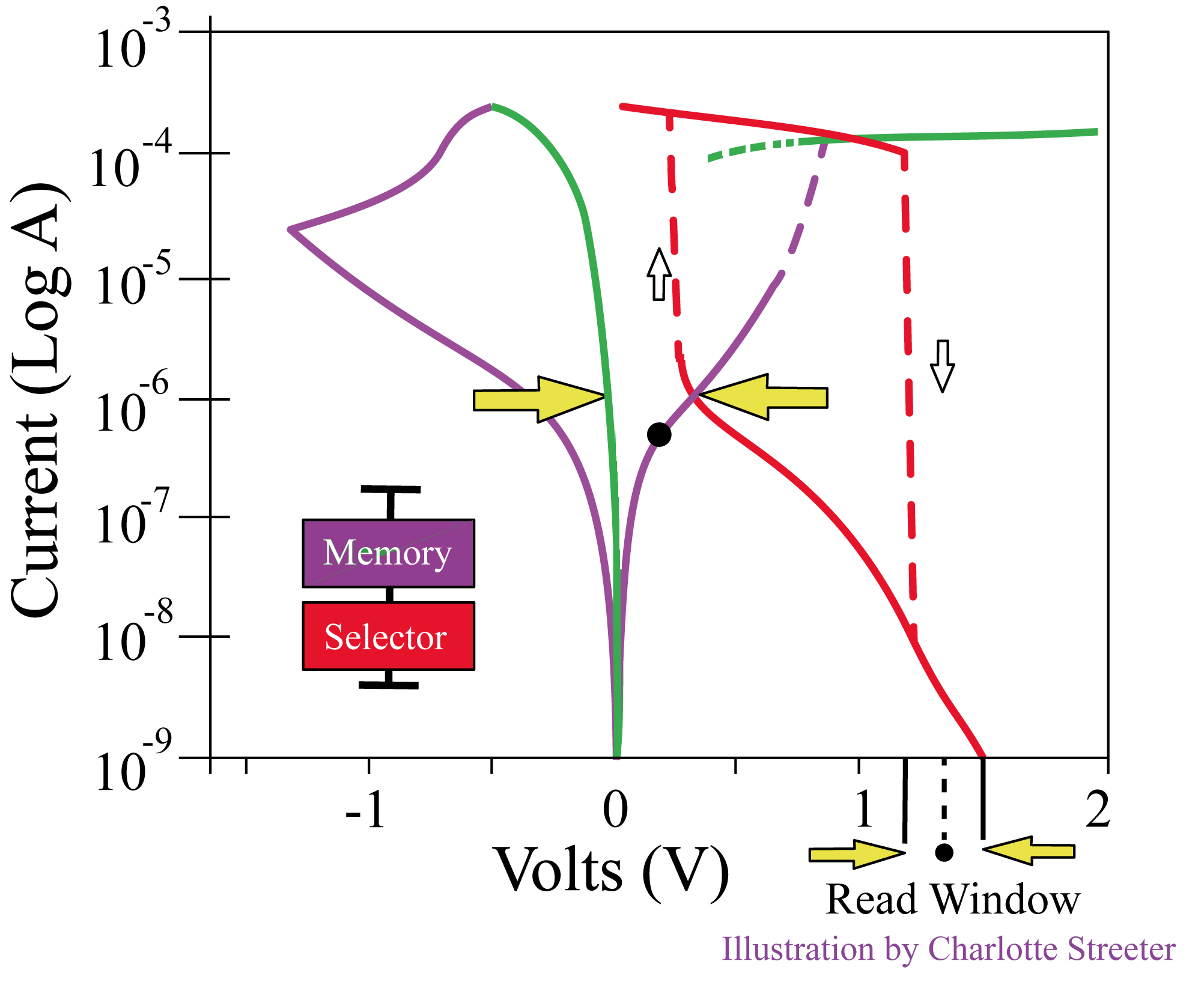 Load curves with memory element in high-resistance state I-V curve overlaid with reversed selector I-V curve
