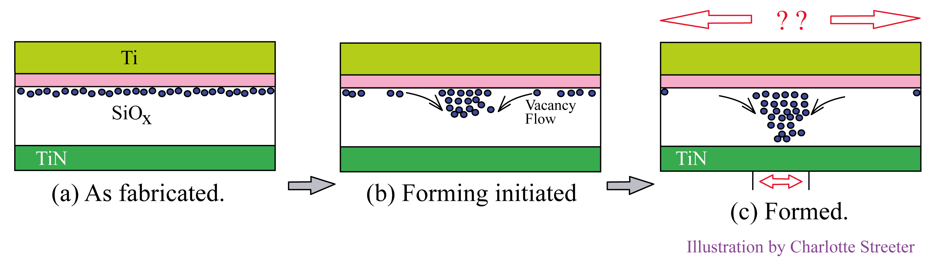 Three memory element cross sections, left to right: (a) as fabricated, (b) forming initiated, (c) formed