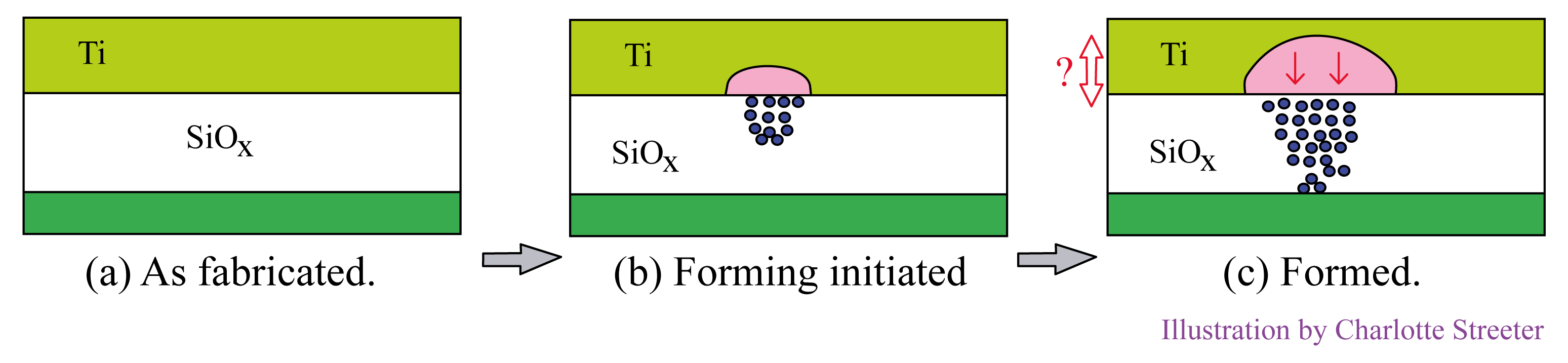 Three memory element cross sections with oxygen vacancies mushrooming above filament, left to right: (a) as fabricated, (b) forming initiated, (c) formed