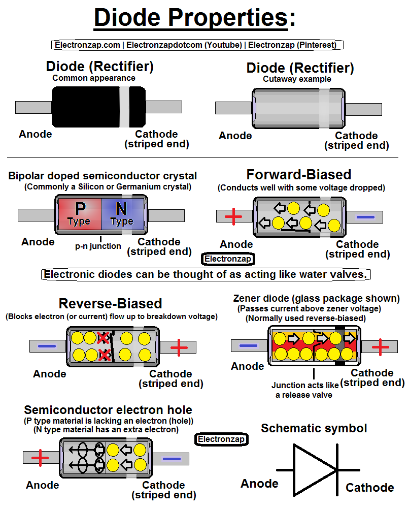Diode properties diagram by Electronzap