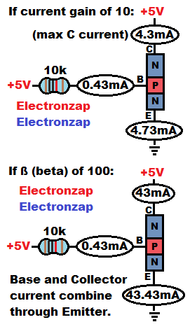 Maximum current through NPN BJT Collector if it has a gain aka beta of 10 or 100 illustrative diagram by electronzap