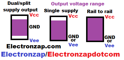 IC output voltage range illustrated for dual split supply single and rail to rail diagram by electronzap electronzapdotcom